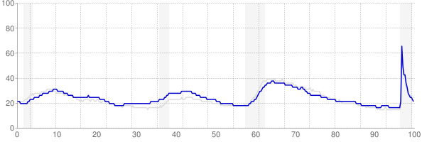Washington monthly unemployment rate chart from 1990 to March 2021